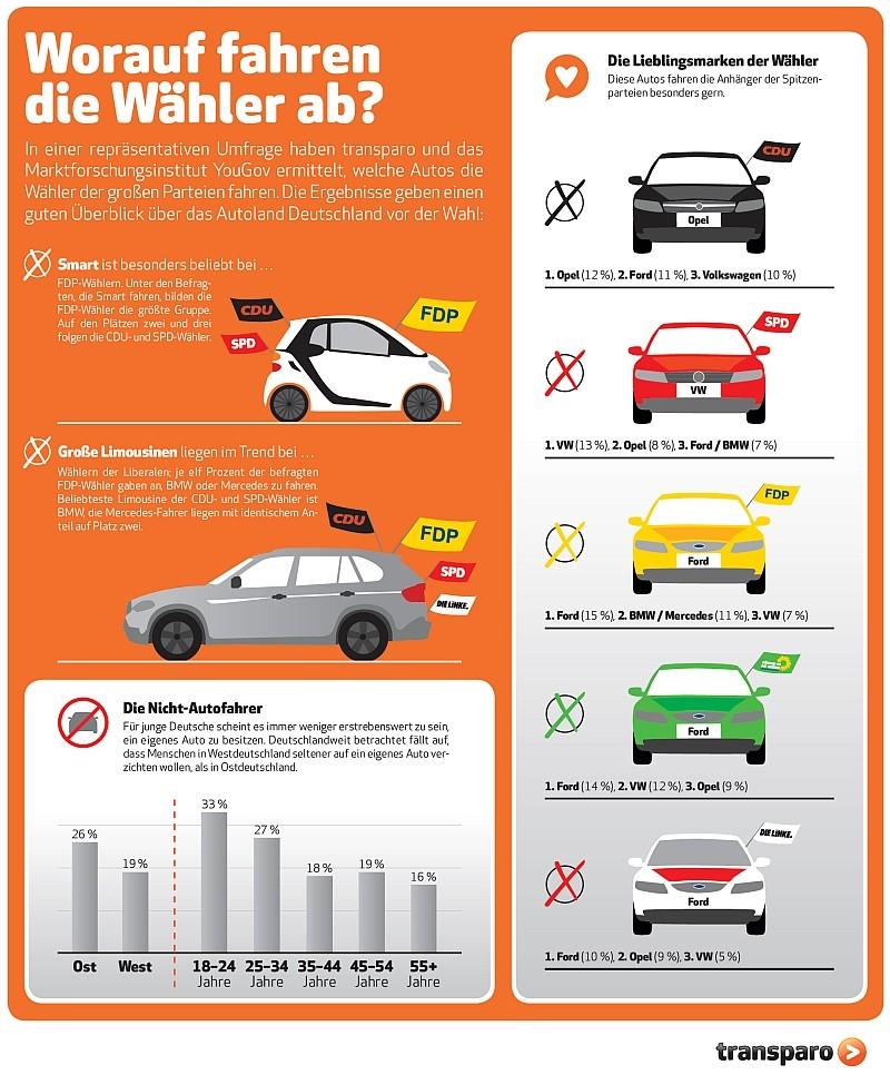 transparo-studie-bundestags-wahl-2013-parteien-autofahrer