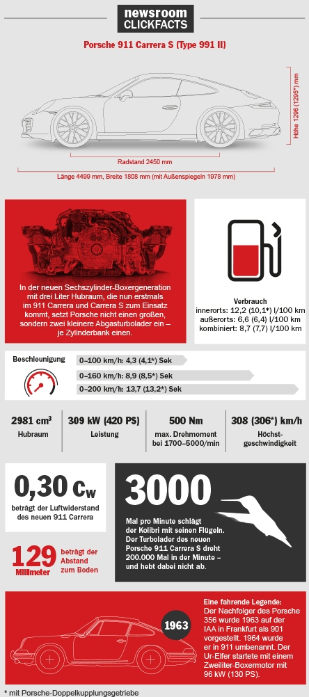 neuer-porsche-911-carrera-iaa-2015-highlights-infografik