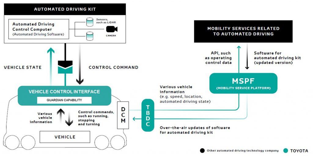 CES 2018: Mobilty Service Platform Toyota
