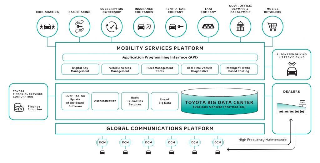 CES 2018: Mobility Services Platform